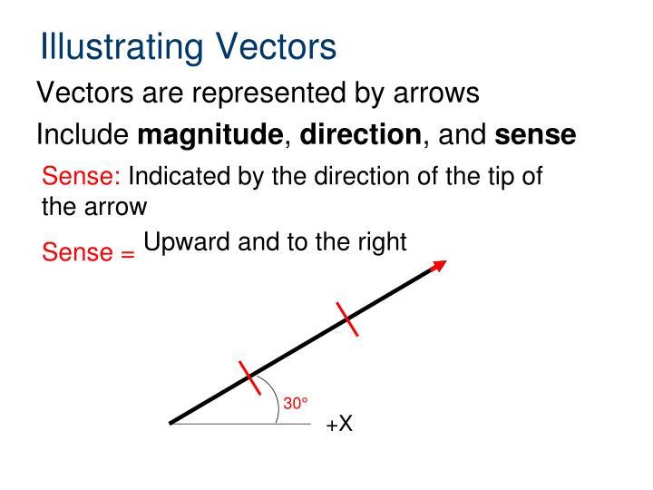 Illustrating Vectors