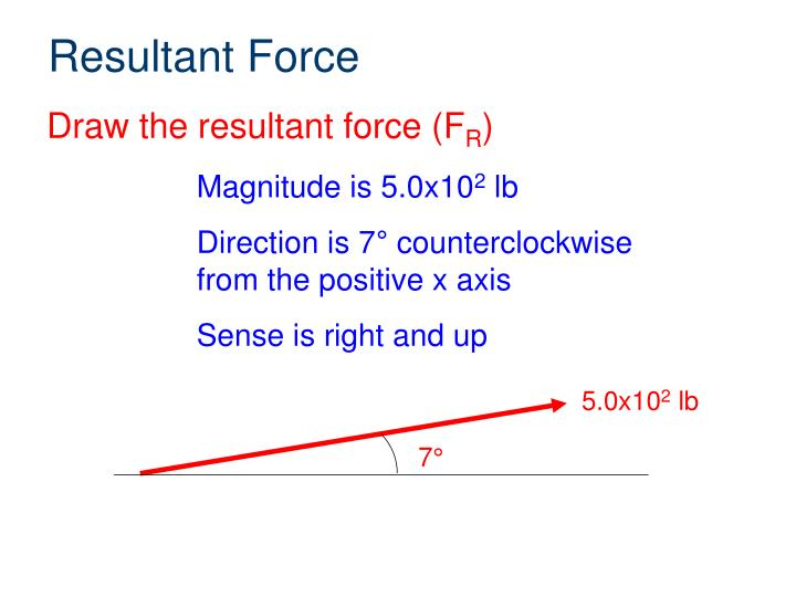 Resultant Force