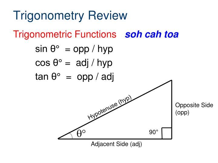 Hypotenuse (hyp)
