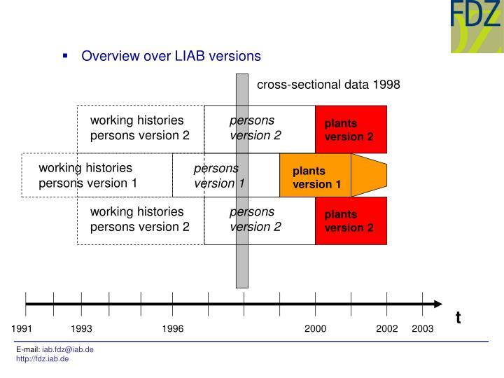 cross-sectional data 1998