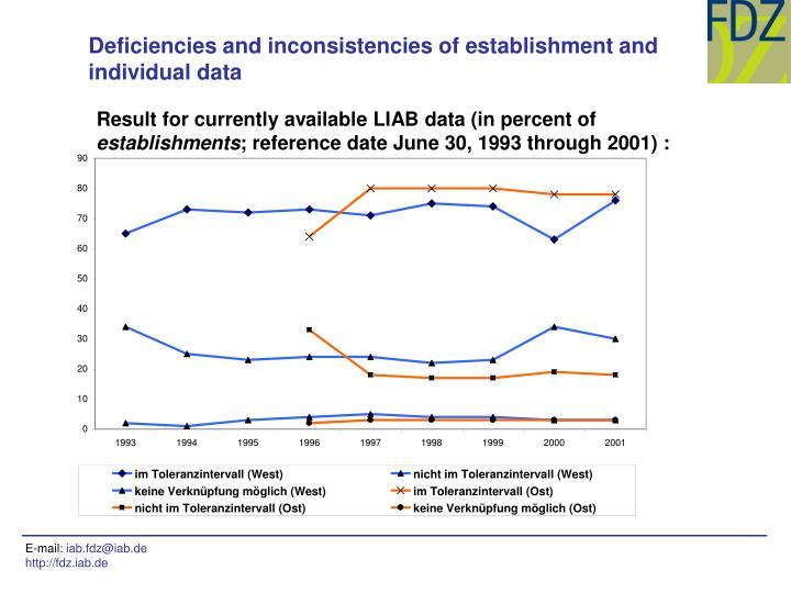 Deficiencies and inconsistencies of establishment and individual data