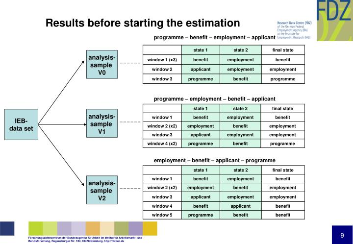 Results before starting the estimation