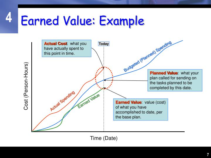 Earned Value: Example