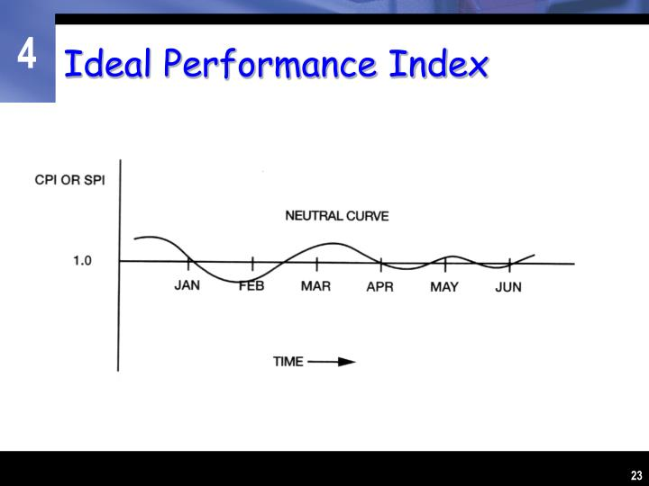 Ideal Performance Index