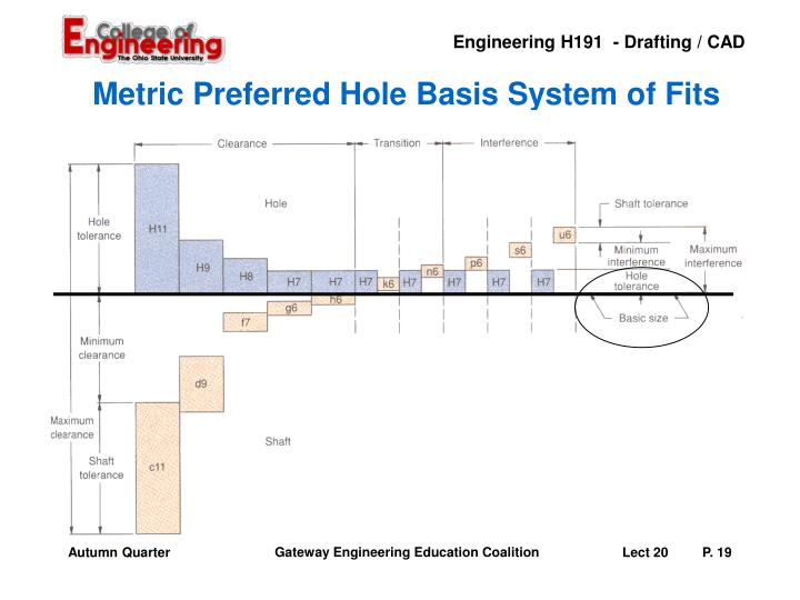 Metric Preferred Hole Basis System of Fits