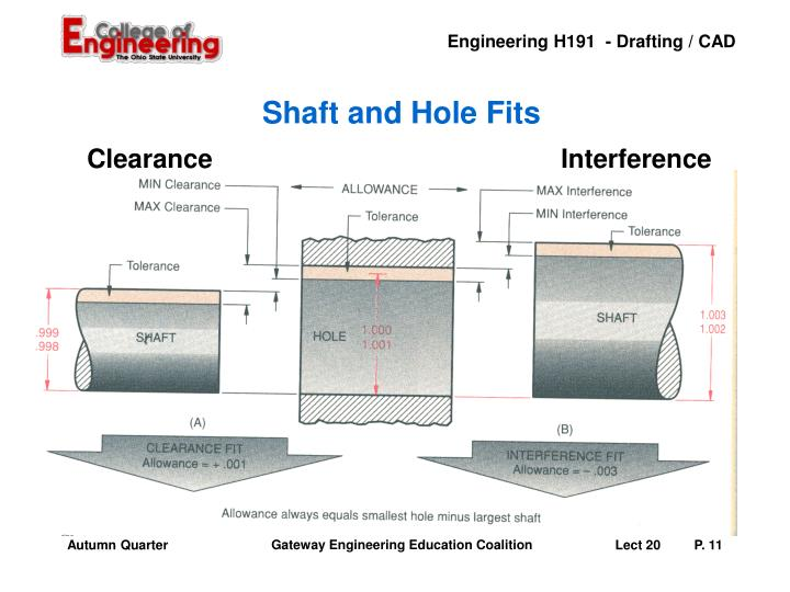 Shaft and Hole Fits
