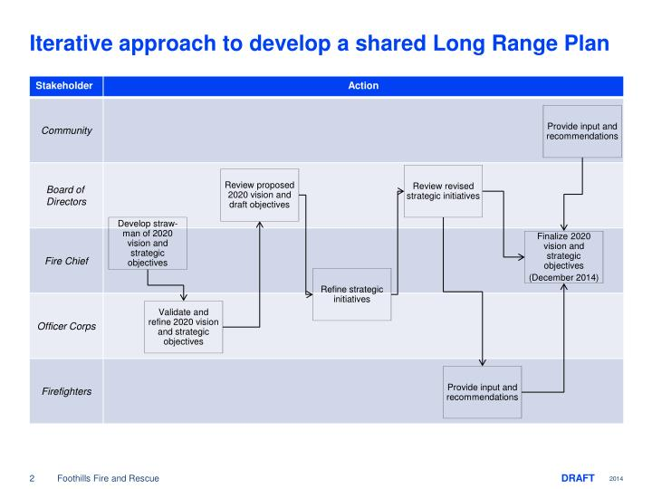 Iterative approach to develop a shared Long Range Plan