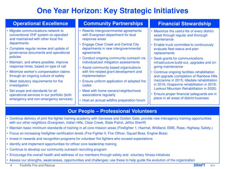 One Year Horizon: Key Strategic Initiatives