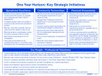 one year horizon key strategic initiatives