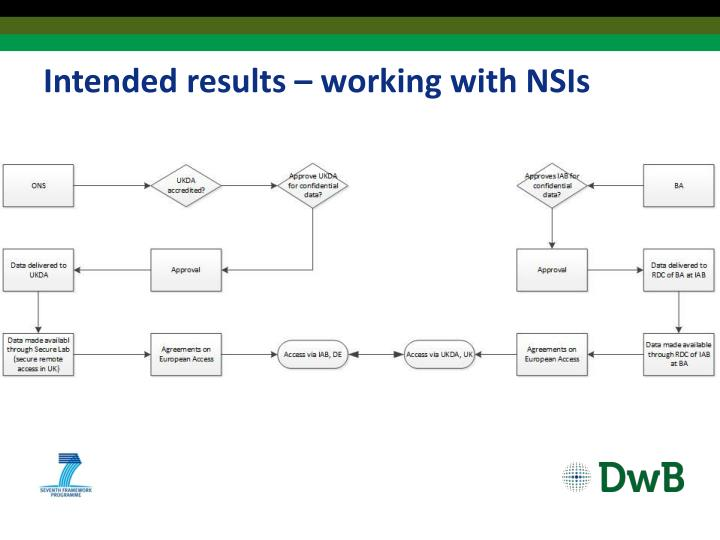 Intended results – working with NSIs