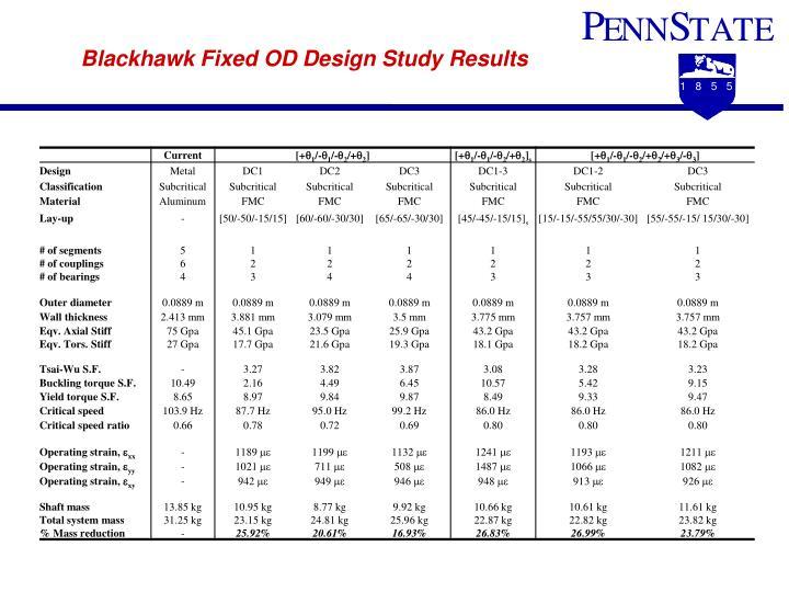 Blackhawk Fixed OD Design Study Results