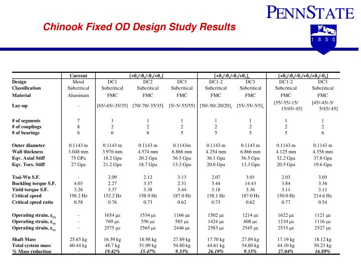 Chinook Fixed OD Design Study Results