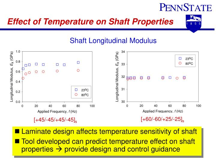 Effect of Temperature on Shaft Properties