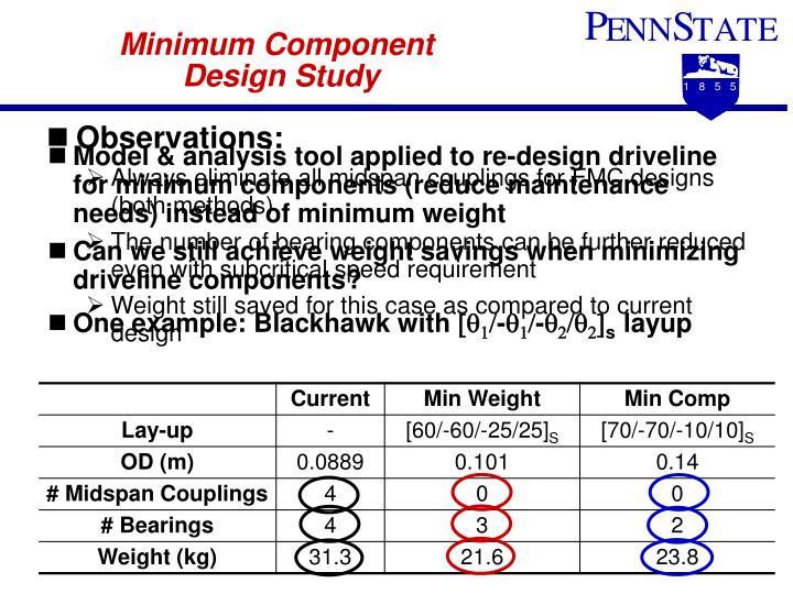 Minimum Component