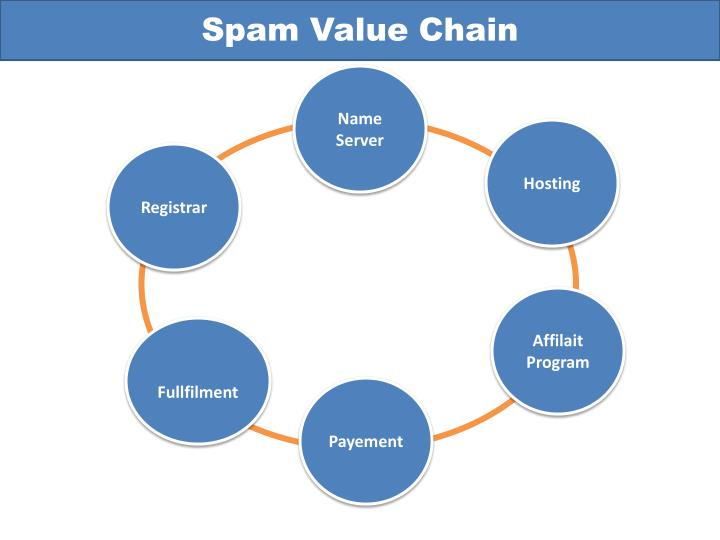 Spam Value Chain