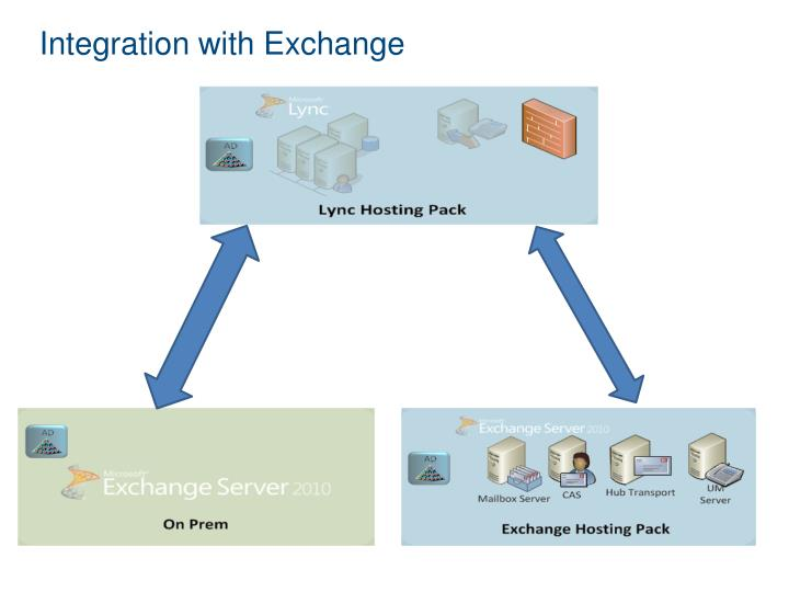 Integration with Exchange