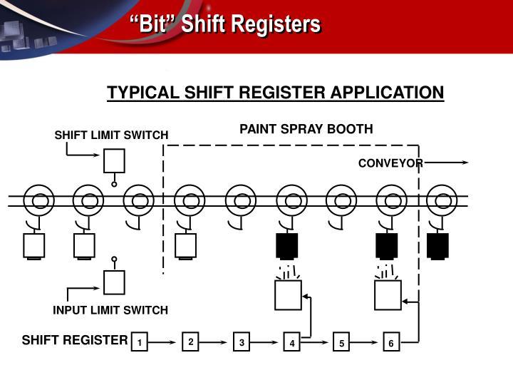 TYPICAL SHIFT REGISTER APPLICATION