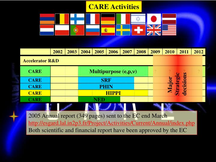 CARE Activities