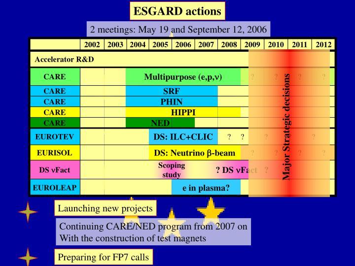 ESGARD actions