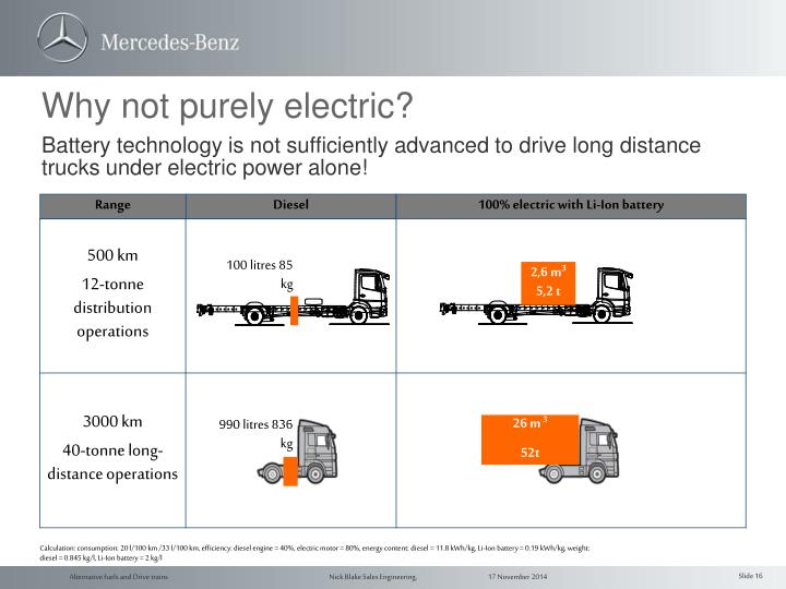Battery technology is not sufficiently advanced to drive long distance trucks under electric power alone!