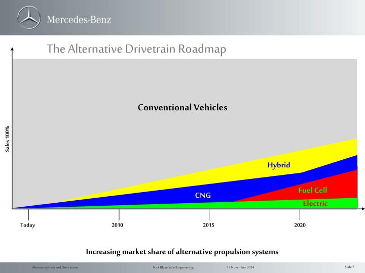 The Alternative Drivetrain Roadmap