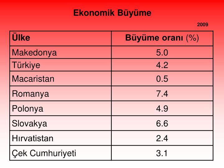 Ekonomik Büyüme