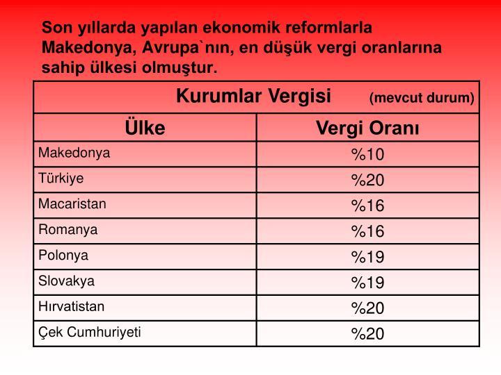 Son yıllarda yapılan ekonomik reformlarla Makedonya, Avrupa