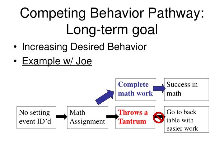 Competing Behavior Pathway: Long-term goal