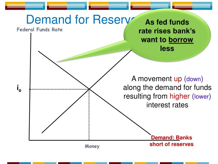As fed funds rate rises bank's want to