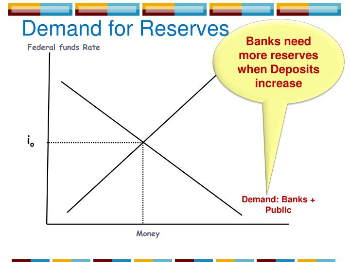 Banks need more reserves when Deposits increase