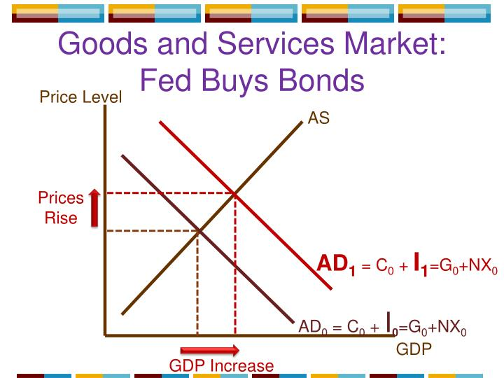 Goods and Services Market: Fed Buys Bonds