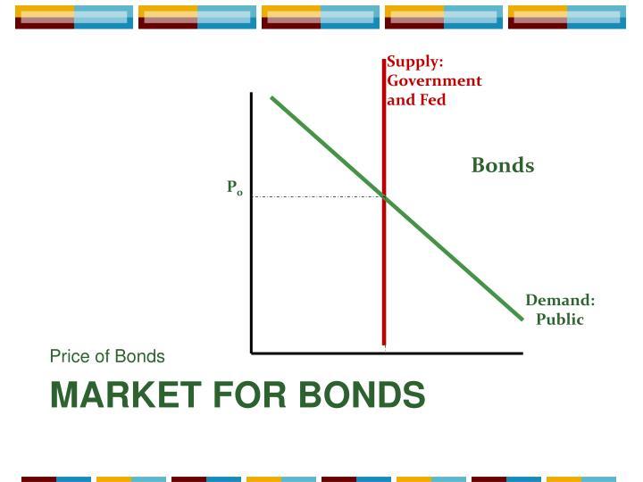 Price of Bonds