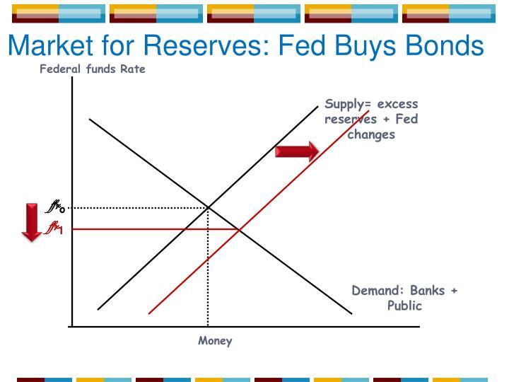 Market for Reserves: Fed Buys Bonds