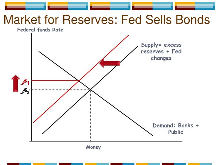 Market for Reserves: Fed Sells Bonds