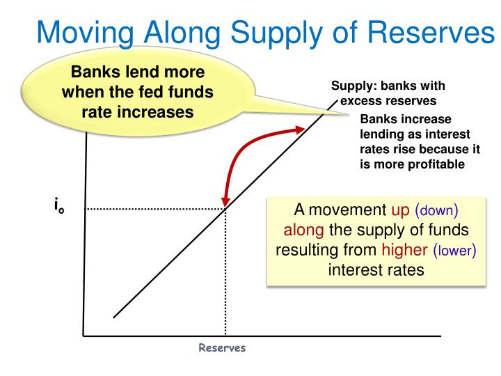 Moving Along Supply of Reserves
