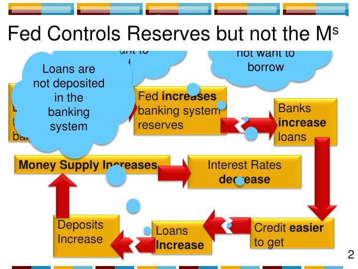 Fed Controls Reserves but not the M
