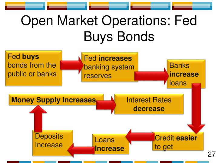 Open Market Operations: Fed Buys Bonds