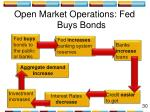 open market operations fed buys bonds1