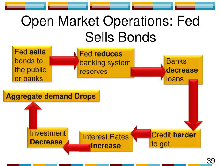 Open Market Operations: Fed Sells Bonds