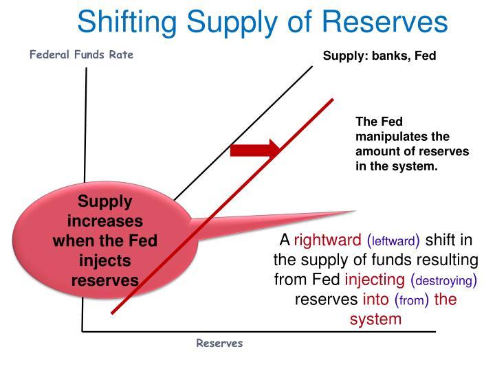Shifting Supply of Reserves