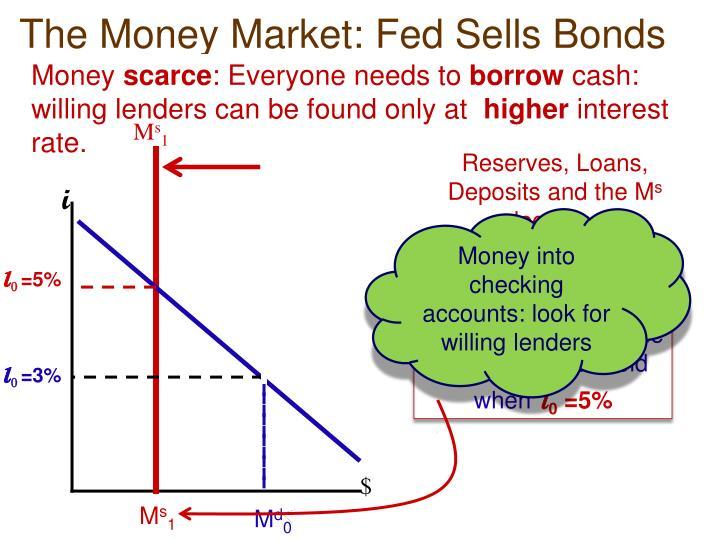 The Money Market: Fed Sells Bonds