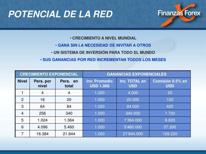 POTENCIAL DE LA RED
