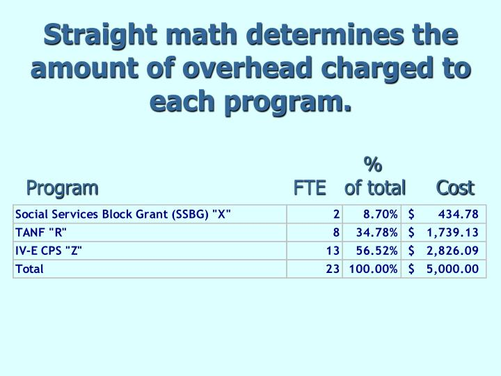 Straight math determines the amount of overhead charged to each program.