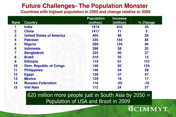 Future Challenges- The Population Monster