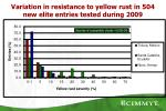 variation in resistance to yellow rust in 504 new elite entries tested during 2009