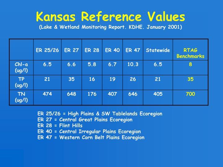 Kansas Reference Values