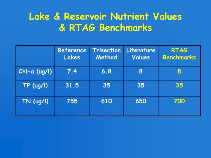 Lake & Reservoir Nutrient Values
