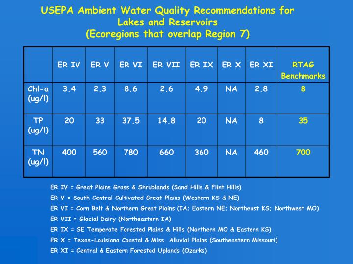 USEPA Ambient Water Quality Recommendations for Lakes and Reservoirs
