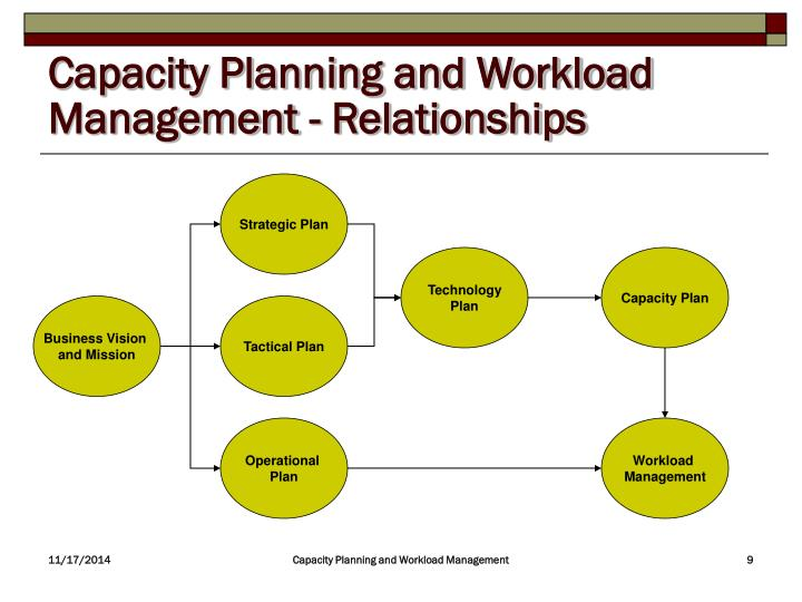 Capacity Planning and Workload Management - Relationships
