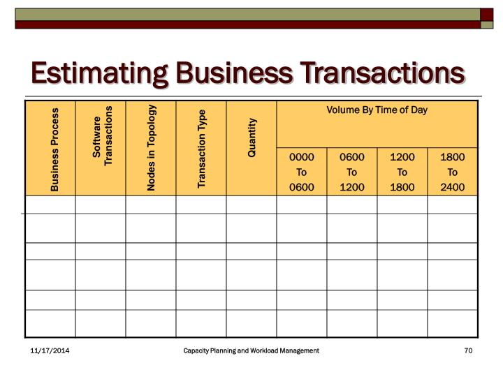 Estimating Business Transactions